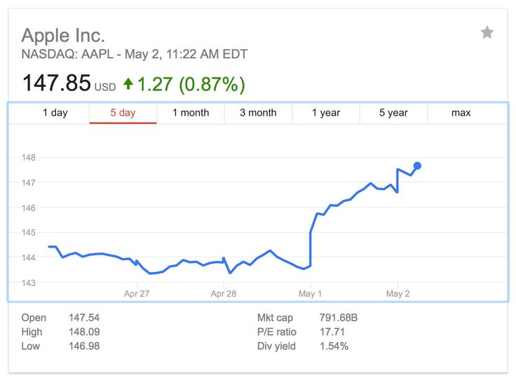 Apple cruises past old market capitalization record, may hit $800 billion before earnings #AppleNews #TechNews