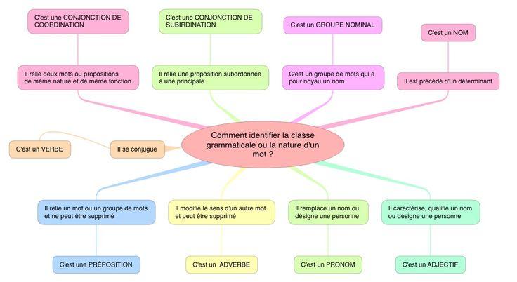 identifier la classe grammaticale