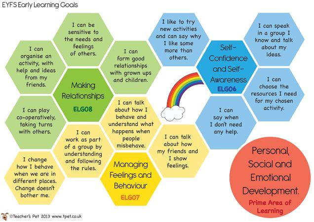 Teacher's Pet - EYFS Early Learning Goal Posters - FREE Classroom Display Resource - EYFS, KS1, KS2, EYFS, assessment, profile, ELG, targets...