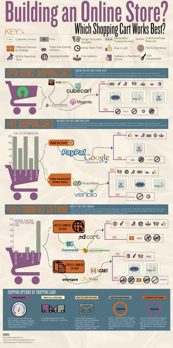 This is a great infographic to determine which shopping cart you should get for your business.