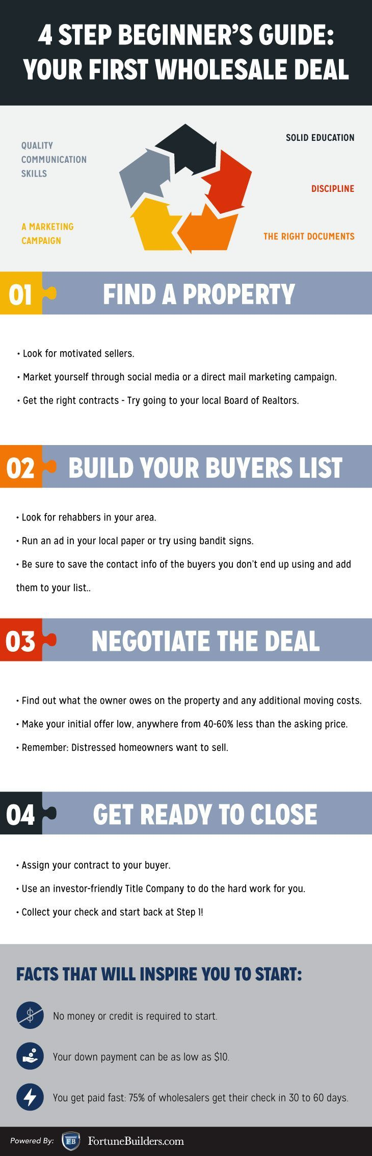 Looking to pursue a career in real estate investing? Consider a wholesale deal. Just follow our simple 4 step guide to get started.