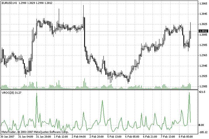 Volume Rate Of Change Metatrader 4 Forex Indicator Intraday