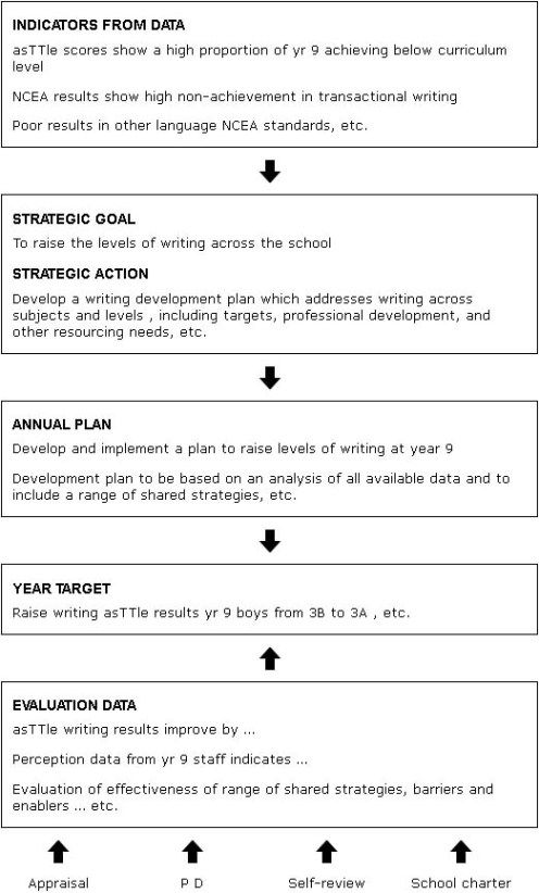Best Strategic Planning  Change Management Images On