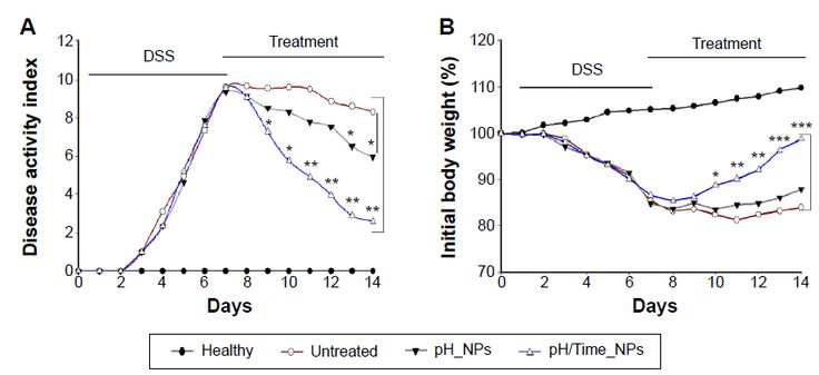 Figure 5 DAI and body weight changes of healthy, untreated, and NPs-treated groups during the whole experimental period.
