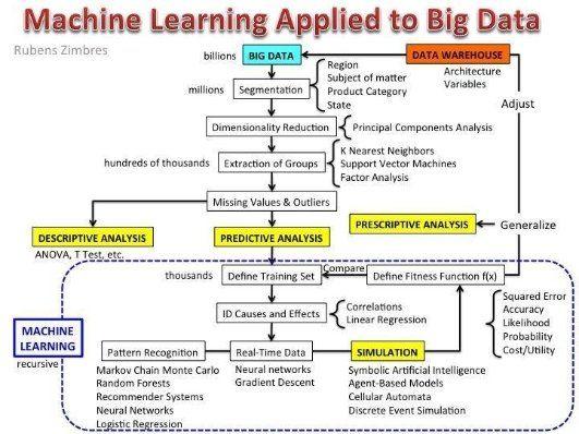 Best Big Data  Analytics Images On   Big Data Data