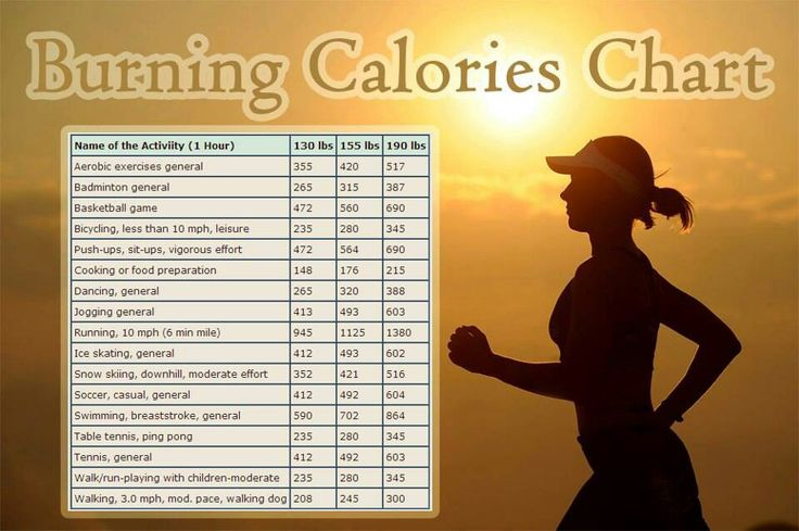 Burning Calories Chart | Health and Fitness | Pinterest ...