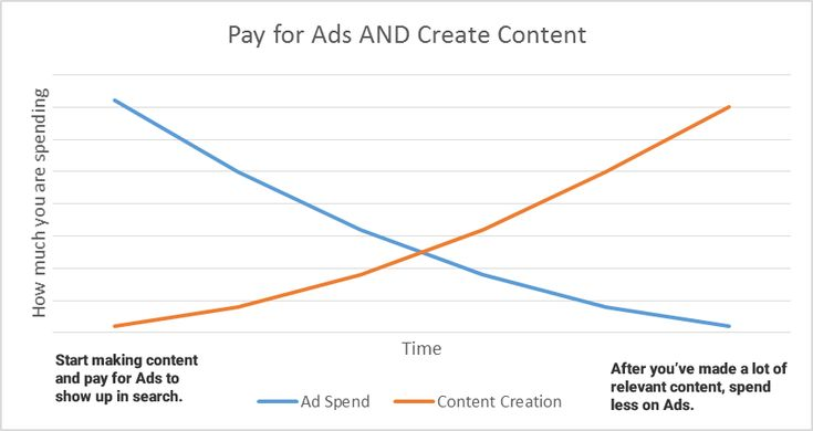 As you create more content you can spend less on advertising - graph #inboundmarketing #marketing