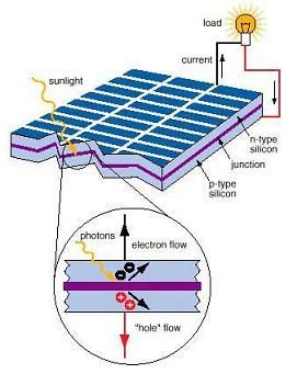 Photo voltaic cells efficacy figures. http://how-to-make-a-solar-panel.us/solar-cell-efficiency.html Solar Cell Chart