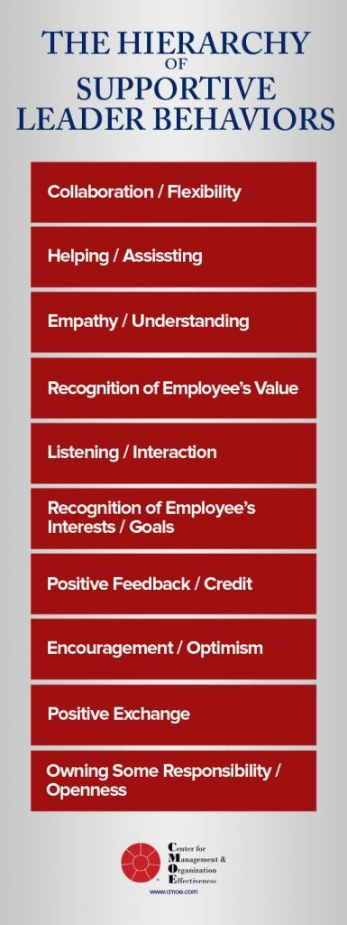 The Hierarchy of Supportive Leader Behaviors:  http://www.cmoe.com/blog/supportive-leader-behaviors.htm