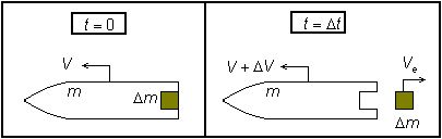 The Tsiolkovsky rocket equation, or ideal rocket equation, describes the motion of vehicles that follow the basic principle of a rocket: a device that can apply acceleration to itself (a thrust) by expelling part of its mass with high speed and move due to the conservation of momentum.