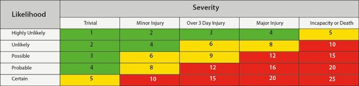 Severity vs likelihood risk assestment calculation...