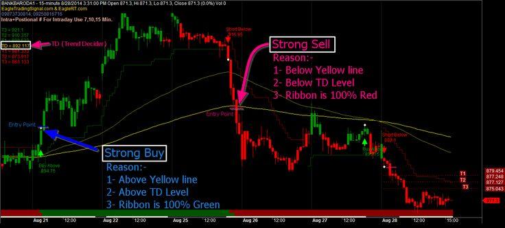 Kuvahaun tulos haulle trading signal