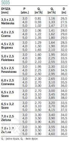 zraszacz polowy 5035 deszczownia promień od 13-18m Brzozówka - image 3