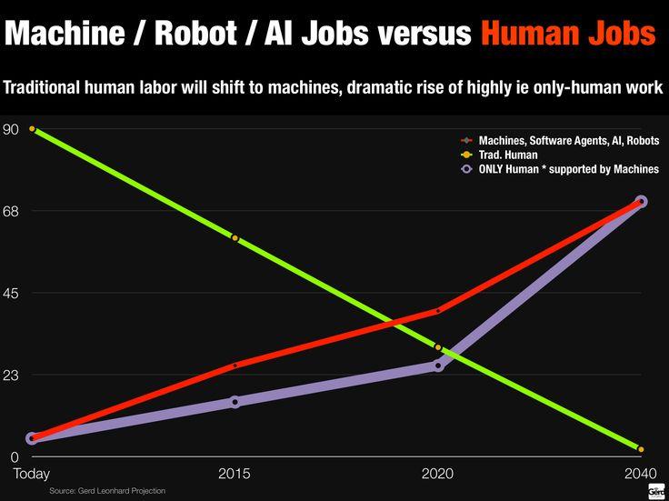 machine-robit-versus-human-jobs.png 1'688×1'265 pixels http://www.futuristgerd.com/wp-content/uploads/2015/04/machine-robit-versus-human-jobs.png