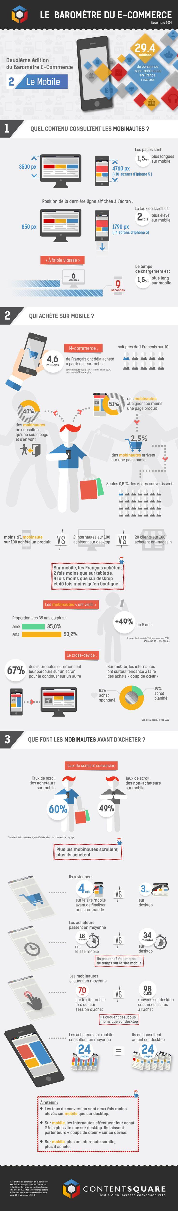 Baromètre du ecommerce sur mobile en France (Source : Content Square - Novembre 2014)