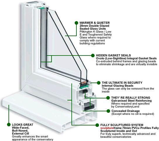 60 Best Window Structure Images On Pinterest Door Signs
