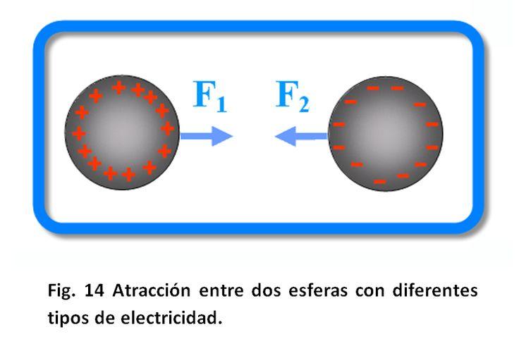 Uno de los efectos de la electrificacion es la atraccion electroestatica, la cual es un estado de acercamiento entre dos cargas de signo contrario (+)(-). La ley de Coloumb establece que la fuerza de atraccion es proporcional a la intensidad de las cargas a una distancia determinada. García