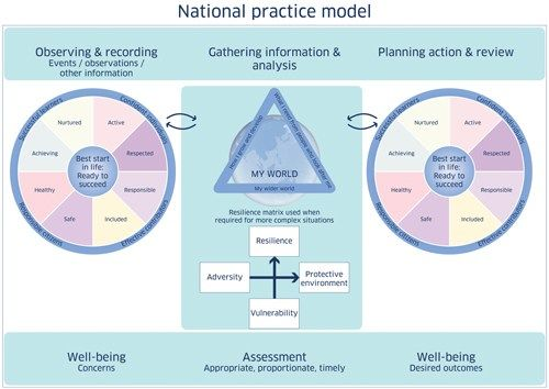 GIRFEC: National Practice Framework. Getting it right for every child. Promoting well-being of children and young people in Scotland