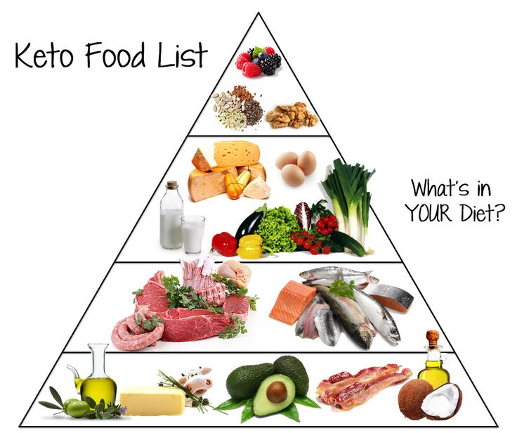 Low Carb Food List – What You Can Eat & Drink on Keto ...