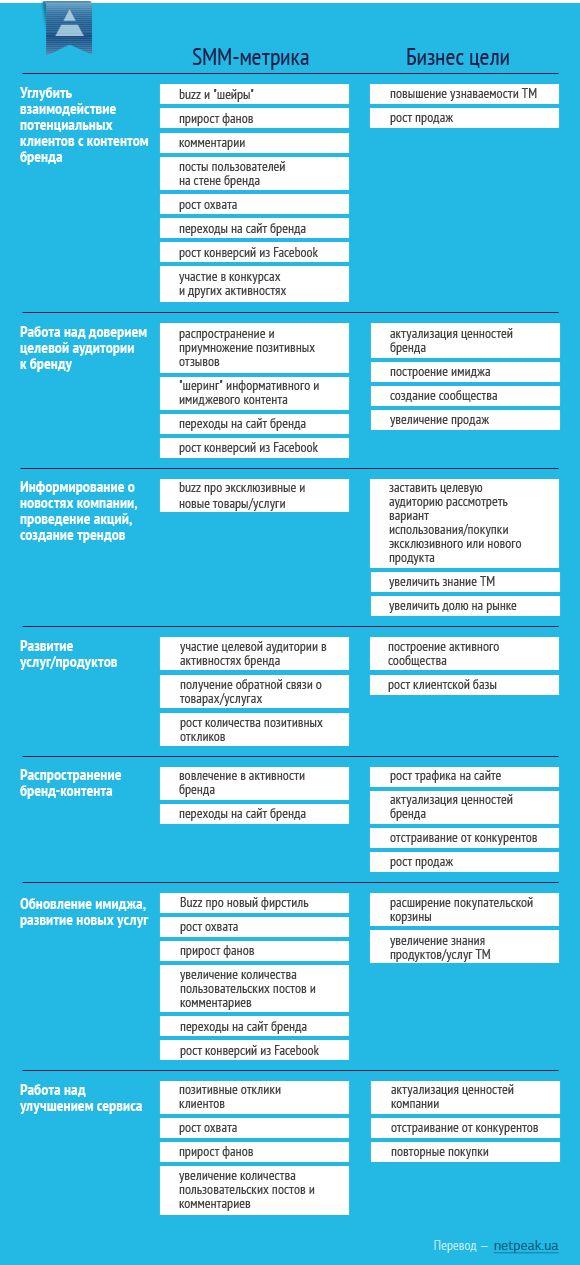 Шпаргалка по KPI в социальных медиа
