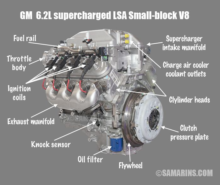What is the difference between OHV, OHC, SOHC and DOHC