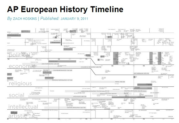 AP European History Chapter Outlines - Study Notes