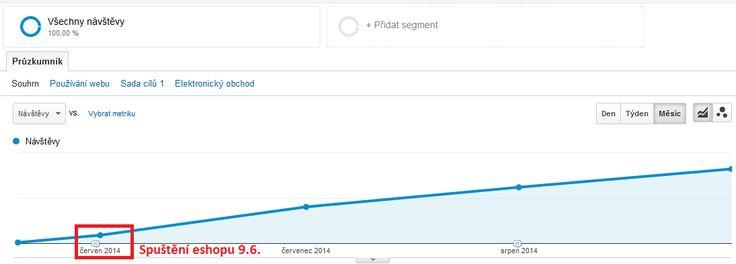 """V květnu a červnu jsme pomáhali s nastavením a spuštěním eshopu www.naschalupar.cz (http://clocan.cz/#reference). Řešili jsme zejména vhodné kanály propagace a nastavili PPC kampaně, registraci na Heurece a Zbozi.cz či pracovali na tom, aby eshop byl """"SEO friendly"""". Výsledky vývoje celkové návštěvnosti jsou z grafu Google Analytics hezky patrné."""