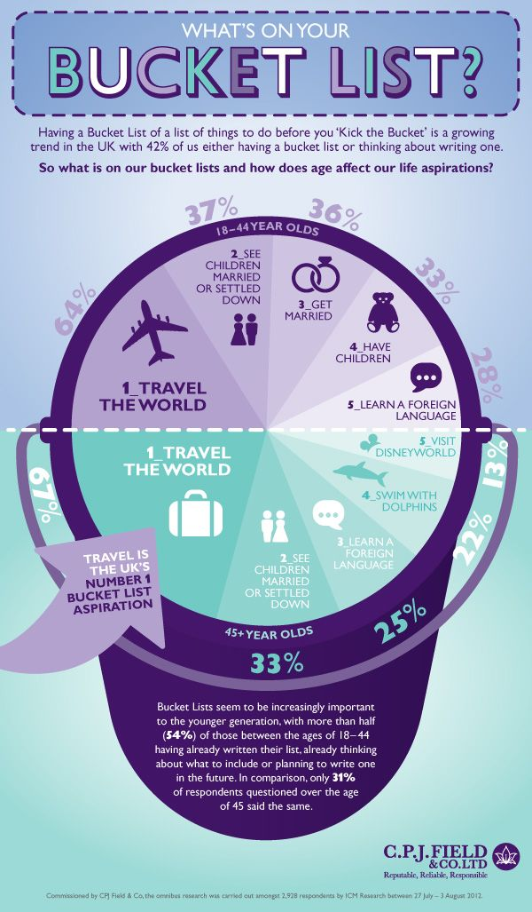 9 best infographic bucket lists images on pinterest bucket lists