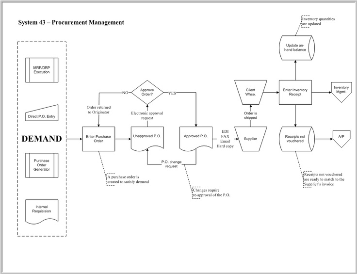 Flowchart of JD Edwards Procurement Module