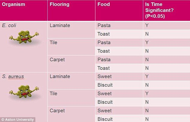 Carpeted surfaces were least likely to transfer bacteria, over any period of time - and this was the case for all four food types. This chart shows whether a particular food is time sensitive on each flooring type