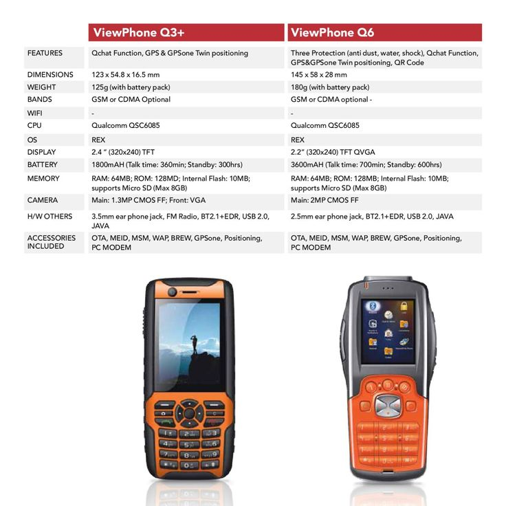 ISSUU - Ruggedised Phone Range 2012 by Lina Hayek