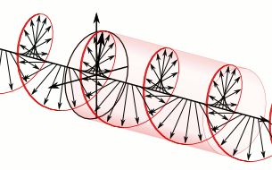 The electric field vectors of a traveling circularly polarized electromagnetic wave.