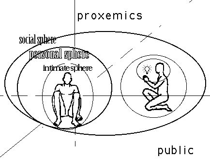 chronemics and proxemics Define proxemics proxemics synonyms, proxemics pronunciation, proxemics translation, english dictionary definition of proxemics n the study of the cultural, behavioral, and sociological.