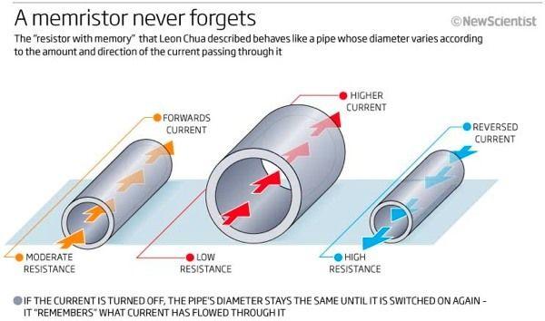 Memristor - The Missing Circuit Element