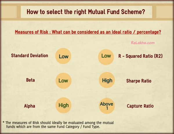 How to select the right best mutual fund scheme comparison of mutual