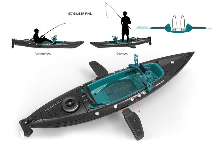 Nice inovation for fishing Kayaks