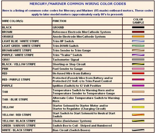 Electrical Wiring Color Coding System, Mercury Marine Wiring Color Codes