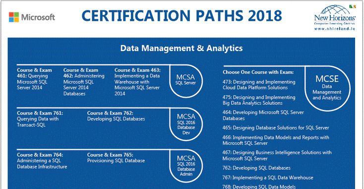 9 best Popular IT Certifications images on Pinterest | Microsoft ...