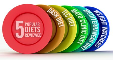 We asked our experts to offer their perspective on the top five diets in America and for whom they're best suited. While prescribing a diet is outside your scope of practice, it is important to be knowledgeable about these diets so you can pass along essential information to your clients.