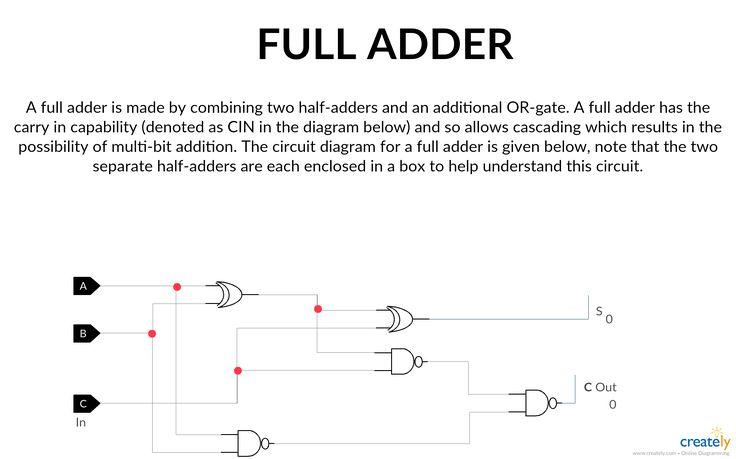 Full Adder Logic Gate Circuit Diagram Template  Logic