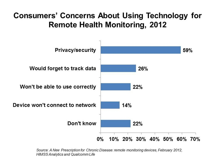 Consumers have concerns when it comes to taking health mobile. And many are just as concerned about privacy as doctors are! #mhealth