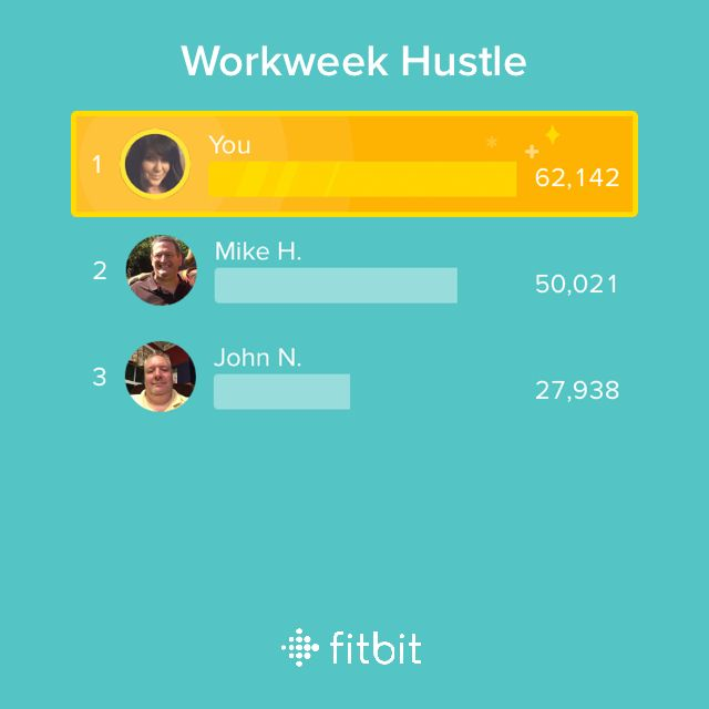 I took 62,142 steps in the Workweek Hustle challenge! #fitbit
