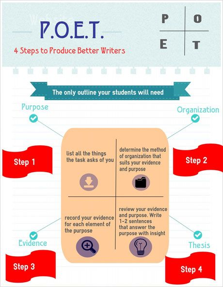 7 Steps to Writing A+ Discussion Posts