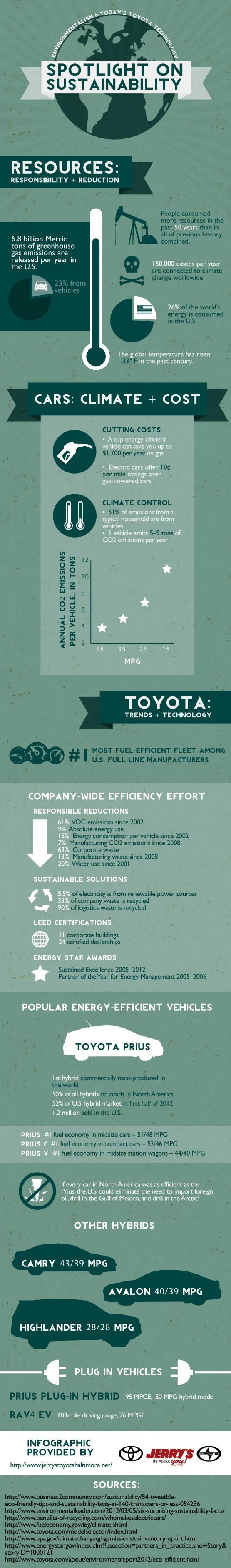 A vehicle that gets 45 miles per gallon emits 3.9 tons of carbon dioxide. A vehicle that only gets 15 miles per gallon emits 11 tons of carbon dioxide. This infographic from a Toyota dealer in Baltimore shows the impact of vehicles on the environment. Source: http://www.jerrystoyotabaltimore.net/648148/2013/02/23/jerrys-toyota-dealers-in-baltimore-put-a-spotlight-on-sustainability-environmentalism-and-toyota-technology-today-infographic.html