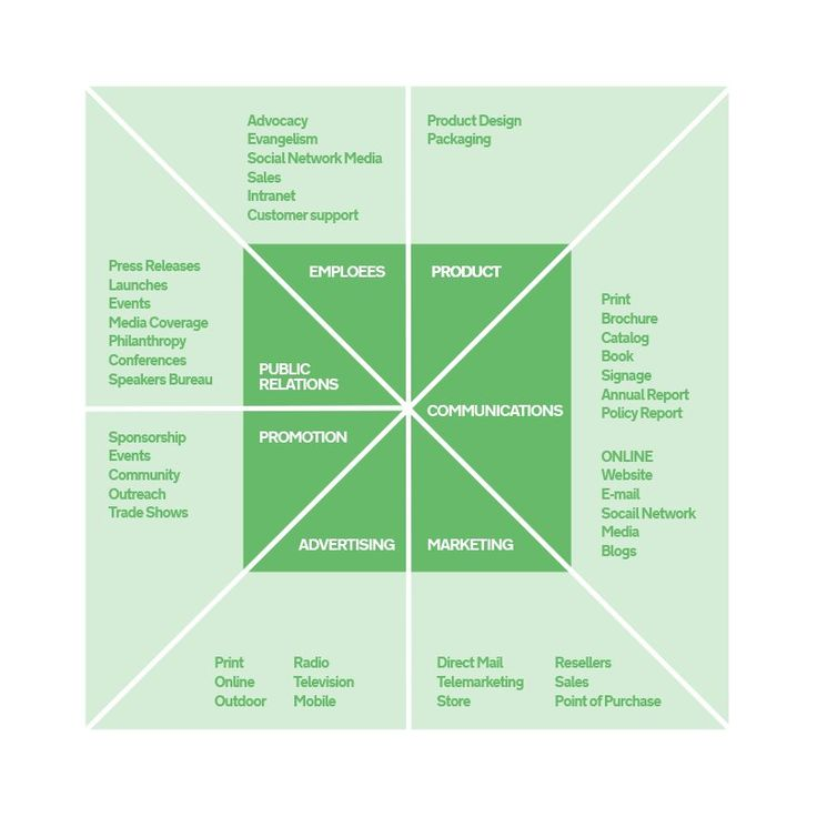 Design strategy. The interplay between design and business strategy. #strategy #branding #design #gigin #culture