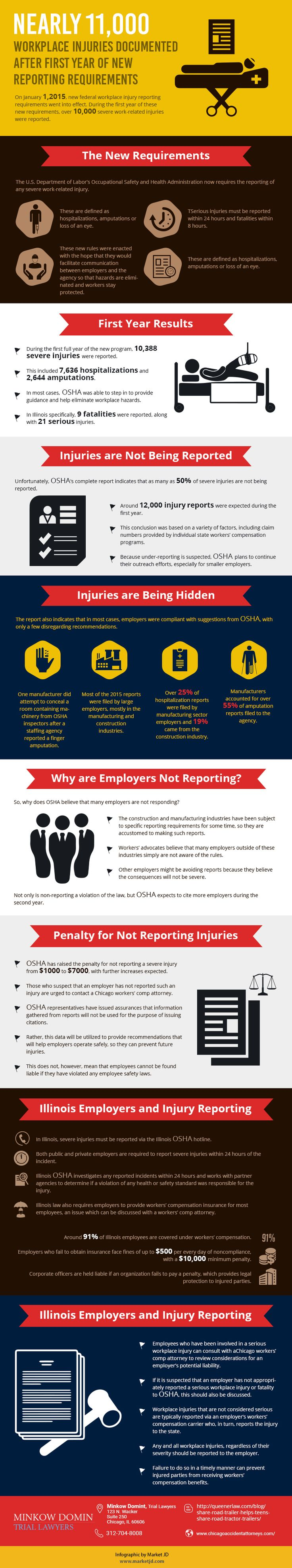 On January 1,2015 new federal workplace injury reporting requirements went into effect, during the first year of these new requirements over 10,000 severe work related injuries were reported. The U.S departments of labor's occupational safety and health administration now requires the reporting of any severe work related injury.