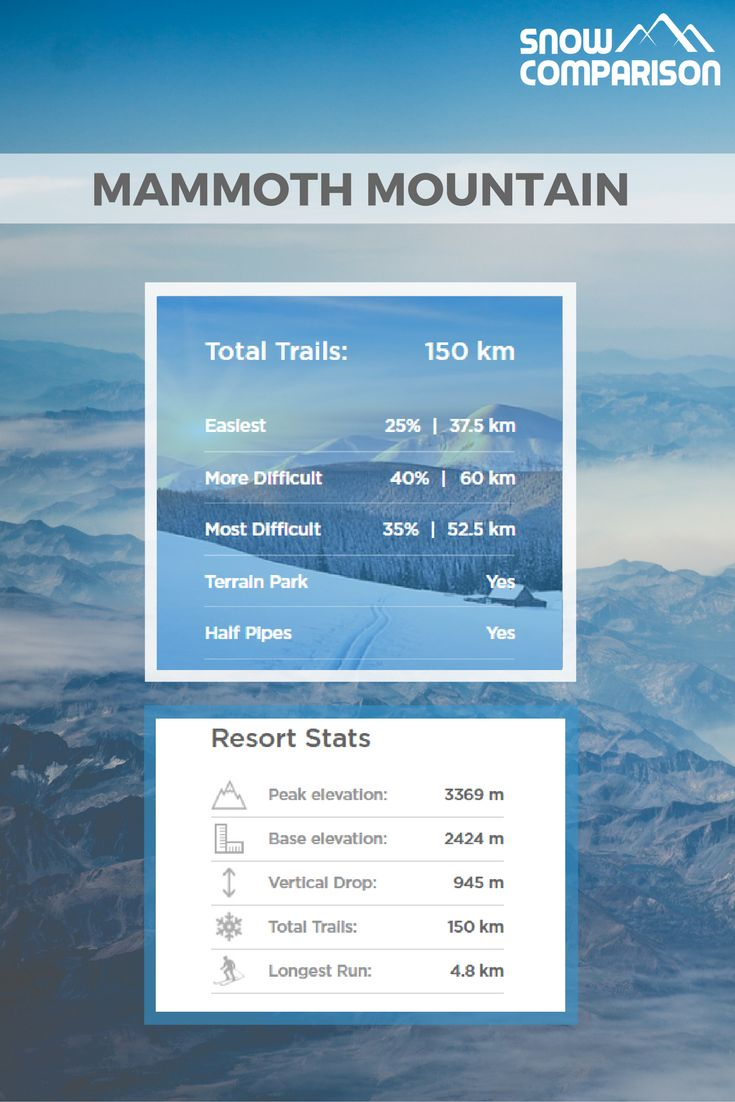 A mammoth vertical drop, huge snowfall and the sheer size of the terrain all add up to make this one of the biggest and best ski resorts in California and has made it one most visited ski resort in the Nth America.
