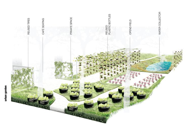 Urban Houses - urban garden for the community