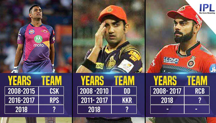 Helping The Others Realize The Advantages Of ipl 2018 Squad Teams Lists