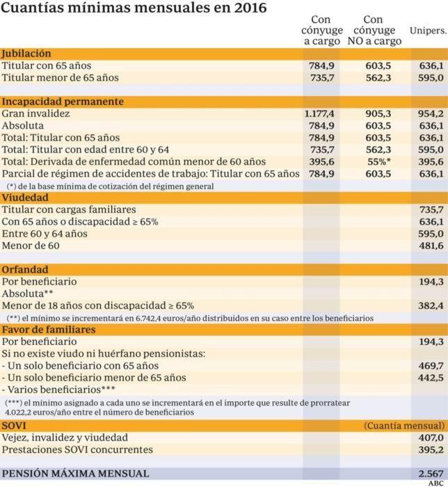 La pensión máxima será en 2016 de 2.567 euros y la mínima de 636 euros